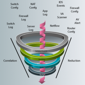 Evolution-of-SIEM-funnel