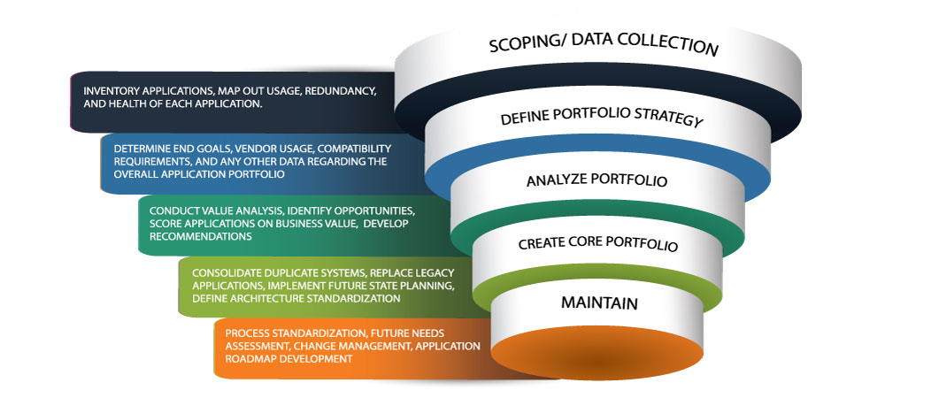 Application Portfolio Standardization