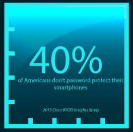 Americans_Don't_Password_Protect_Smartphones
