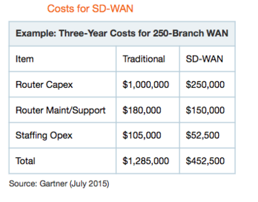 Cost_of_SD-WAN_Breakdown